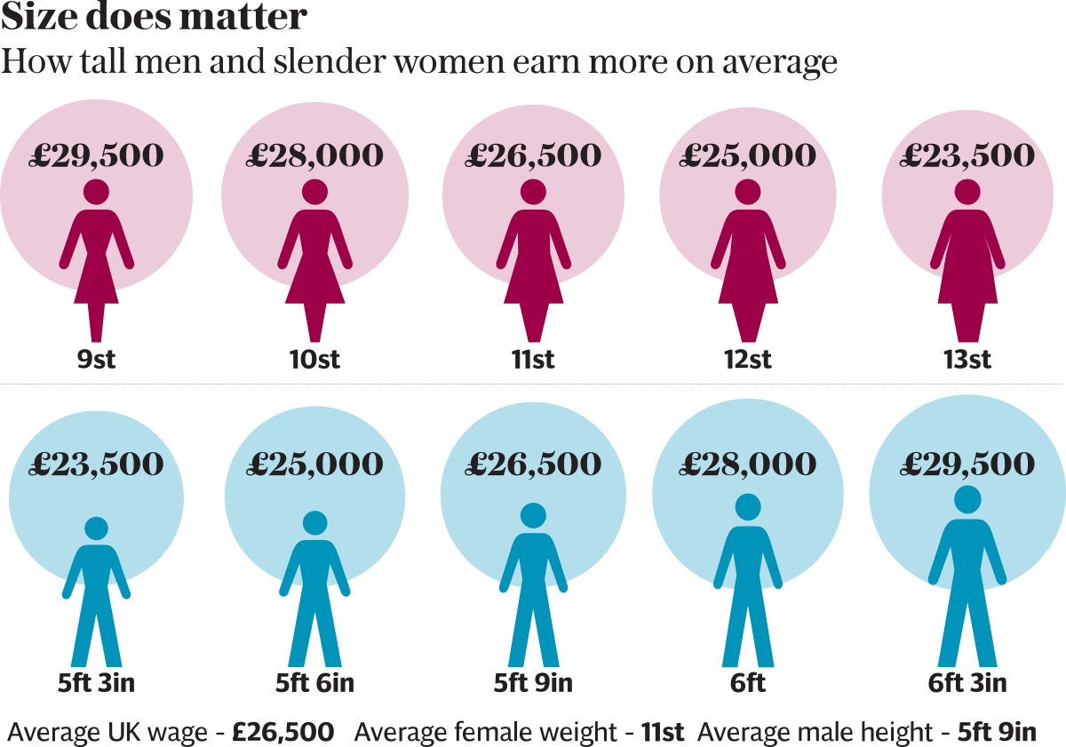 uk average height women